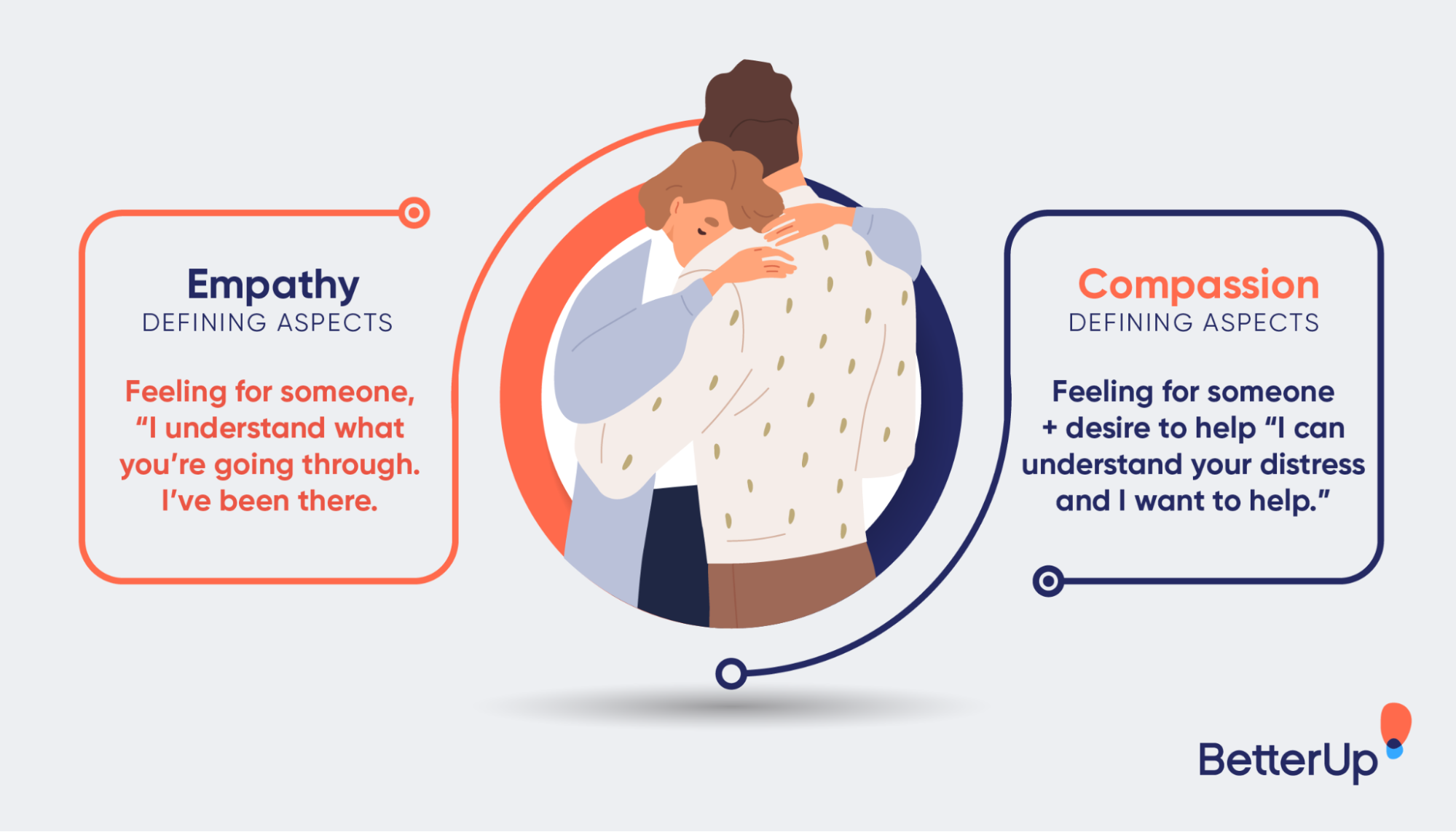 what is compassion - infographic-empathy-vs-compassion-what-is-compassion